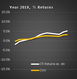 Cory Diary : Investment Tracker 2019 – 0116