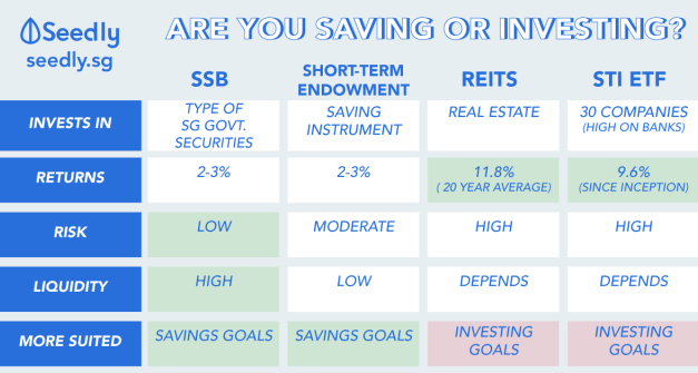 Are You Trying To Save Or Invest? SSB vs REITs vs Short-term Endowment vs STI ETF