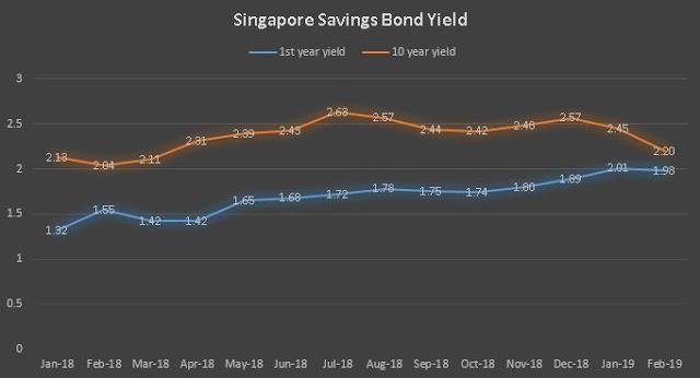 Three things to note for Feb 2019 Singapore Savings Bond