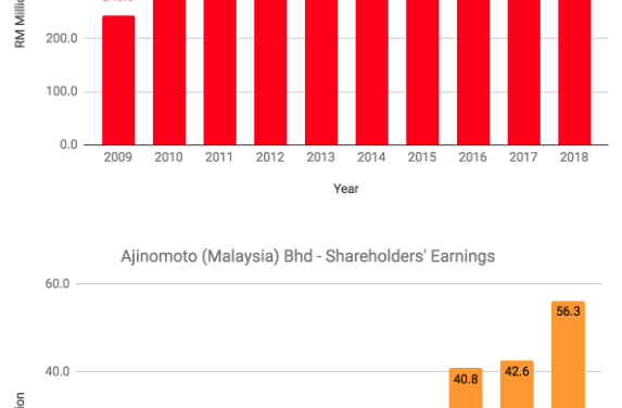 Is Ajinomoto (Malaysia) Bhd A Good Stock To Invest In?
