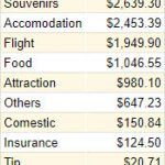 Honeymoon to the United States – Total Expenses