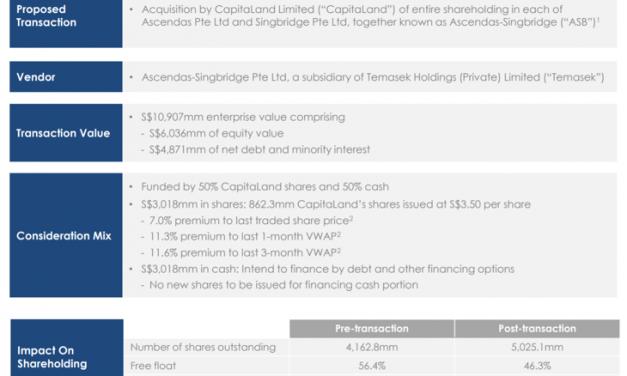 Is Capitaland's $11 Billion Acquisition of Ascendas-Singbridge a Good Deal?