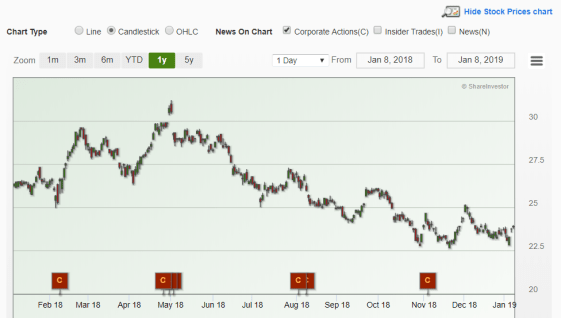 DBS share price poised for explosive come-back?