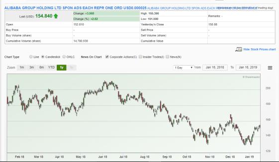 Alibaba share price in wonderland with Temasek Holdings