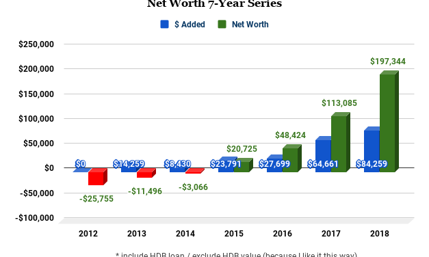 My Net Worth Is Still 6-Figure And I'm OK With It (2019)