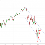 Dead cat bounce? or Buying opportunity?