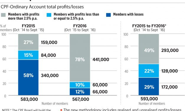 Should You Invest Your CPF Money in Stocks?