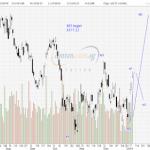 STI Analysis — the next peak and trough ? (37)