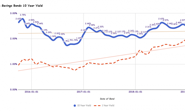 Singapore Savings Bonds SSB Mar 2019 Issue Yields 2.18% for 10 Year and 1.95% for 1 Year