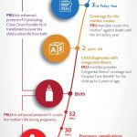 Do you really need baby or maternity insurance?