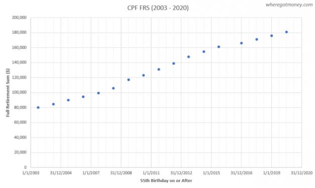 Predicting Your CPF Minimum Sum