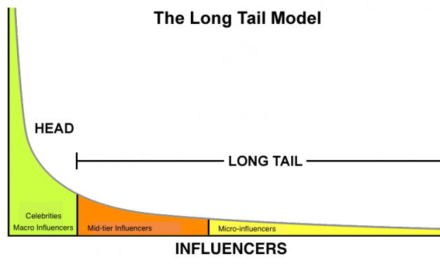 The Model Thinker #5 : Power Law Distributions: Long Tails
