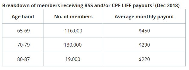 Josephine Teo's data of Singapore Elderly's Low CPF Payout is Depressing. Still, it meets the CPF's Expectations of how much in our CPF we Should have