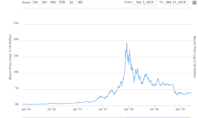 Bitcoin, Then & Now – Loving the unloved?