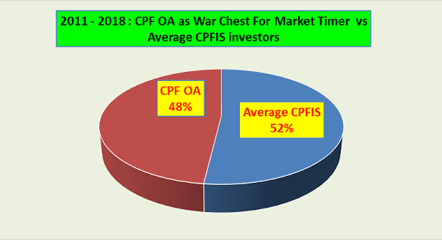 How Soon Should You Start Investing Your CPFIS?