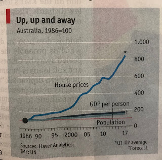 Charts #20: House Prices