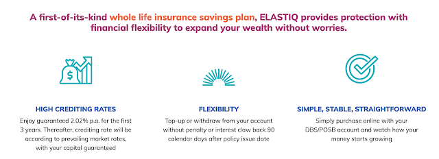 ELASTIQ – Another guaranteed 2.02% p.a. for the first 3 years?