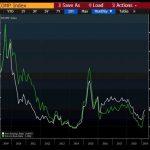 Market Trends (Dow Jones Index= Marina Bay Sands?)