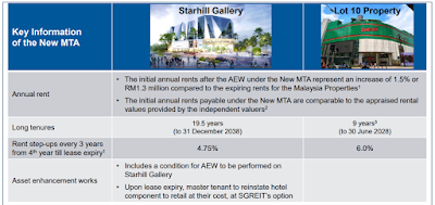 Starhill Reit – New Master Tenancy Agreements & Asset Enhancement Initiatives For Starhill Gallery