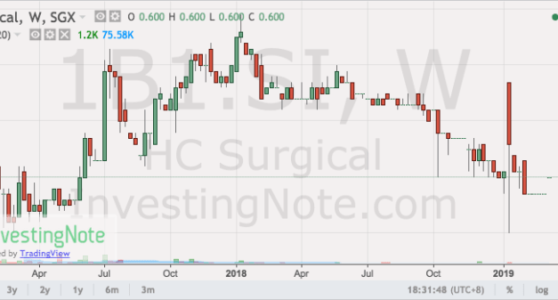 What I Learnt About HC Surgical Specialists Ltd (Catalist:1B1)