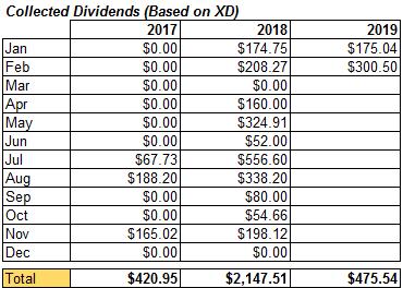 February 2019 – Portfolio Updates (Kraft Heinz Co. and more)