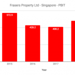 10 Things To Know About Frasers Property (SGX: TQ5) Before You Invest