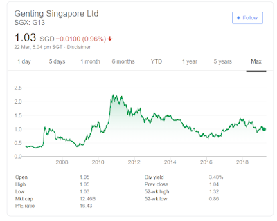 Is Genting Singapore Ltd (G13.SI) Worth A Buy At This Point?