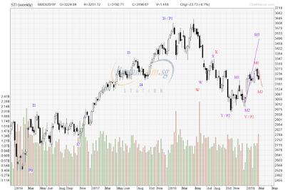 STI Analysis — the next peak and trough ? (41)