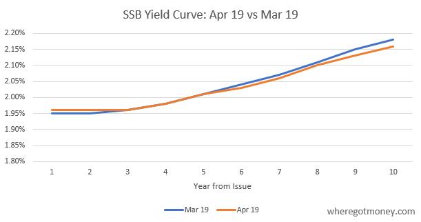 Singapore Savings Bond Comparison: Apr 18