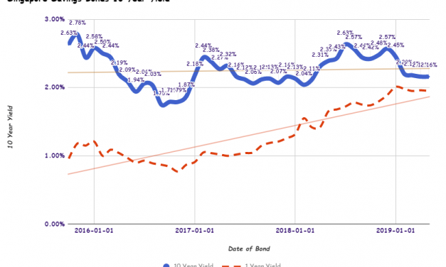 Singapore Savings Bonds SSB May 2019 Issue Yields 2.16% for 10 Year and 1.95% for 1 Year
