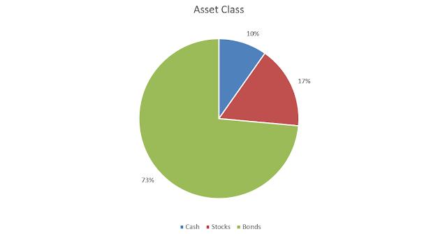 Portfolio Construction – Stocks or Bonds?