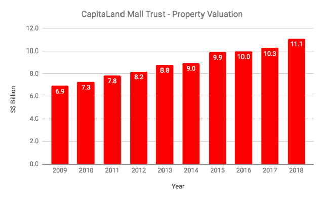 Should You Invest In CapitaLand Mall Trust (SGX: C38U)?