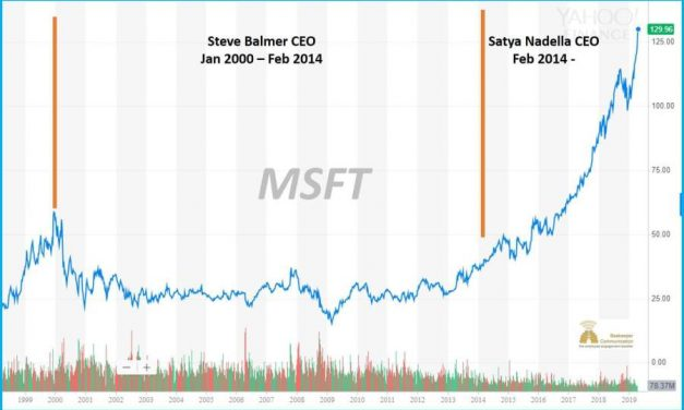 What is the largest company by Market Capitalization right now?
