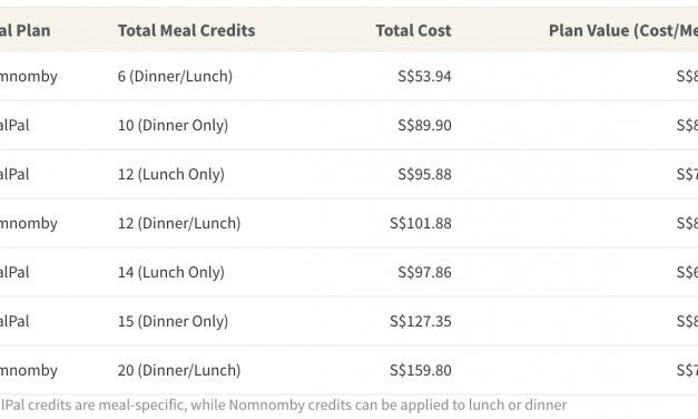 Are Meal Subscription Plans Worth the Cost?