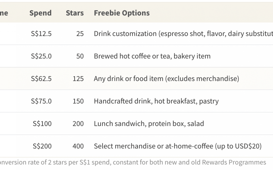 Who Benefits the Most from Starbucks's New Rewards Programme?