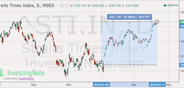 The STI is up nearly 10% YTD. What should you be doing now?