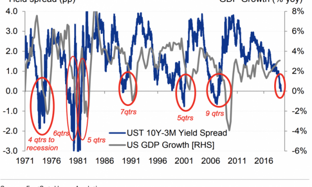 Thoughts on Recent Yield Curve Inversion