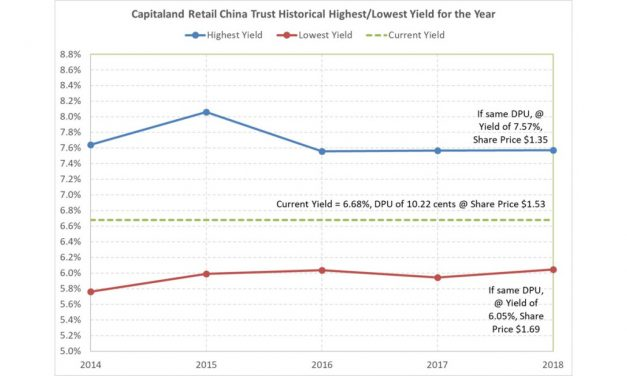 Amazing … CRCT dividend yield range has been consistent over the years
