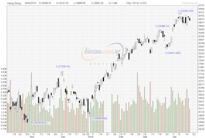 STI Analysis — the next peak and trough ? (44)