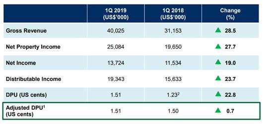 Manulife Reit – Decent Q1FY19 Result Start To The Year