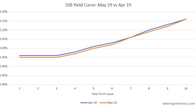 Singapore Savings Bond Comparison: May 19