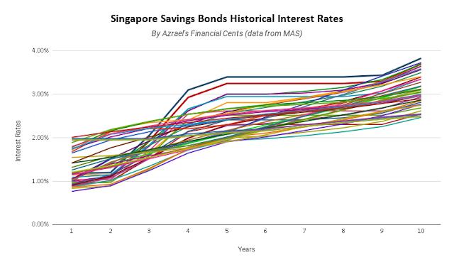 Singapore Savings Bonds Historical Chart