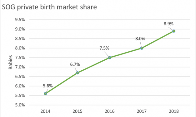SOG: Winning market share for 5th consecutive year