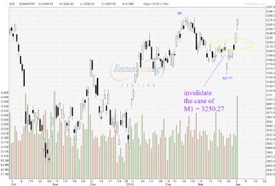 STI Analysis — the next peak and trough ? (43)