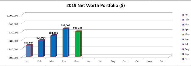 May 19 – Portfolio & Networth Update