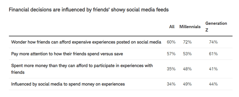 What if We all Shared how Much Debt we paid OFF every Year on Facebook?