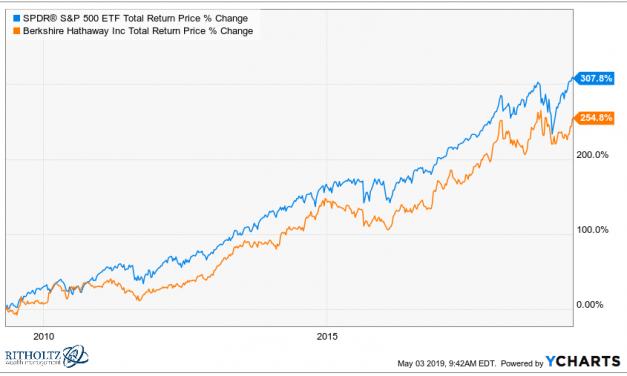 Are you still admiring Warren Buffett's style of investing?