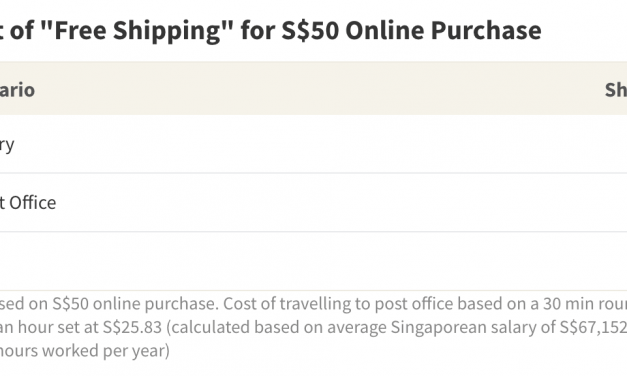 Is Free Shipping Actually Free?
