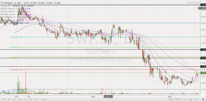 ISOTeam – on the verge of a bullish break from a potential double bottom formation! (21 May 2019)