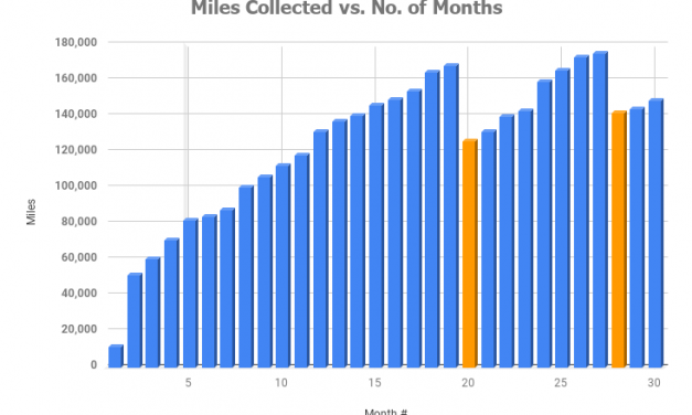 What Happened After Thirty Months Of Collecting Air Miles